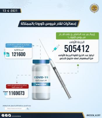 عدد متلقي الجرعة الاولى من لقاح كورونا في الأردن يتجاوز النصف مليون
