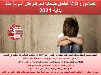 تضامن: 3 أطفال ضحايا لجرائم قتل أسرية منذ بداية 2021