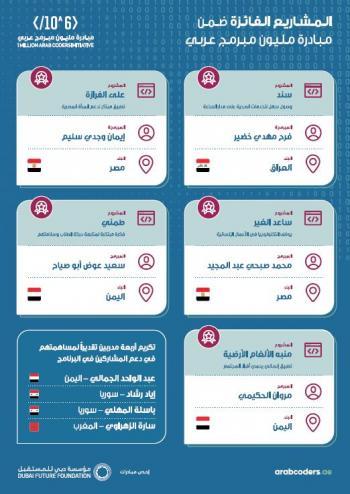 مليون مبرمج عربي تعلن قائمة أفضل 5 مشاريع مبتكرة