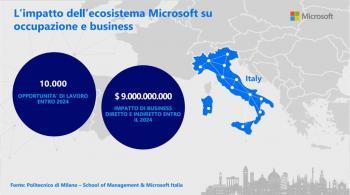 بيروتتو تدرب 200 من رواد ورجال الاعمال الايطاليين لصالح EOS and Microsoft
