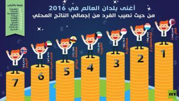 أغنى بلدان العالم في 2016