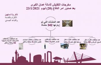 مخالفة 85 شخصا غير ملتزم بأوامر الدفاع في عمان