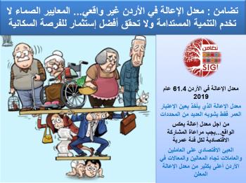 تضامن: معدل الإعالة في الأردن غير واقعي