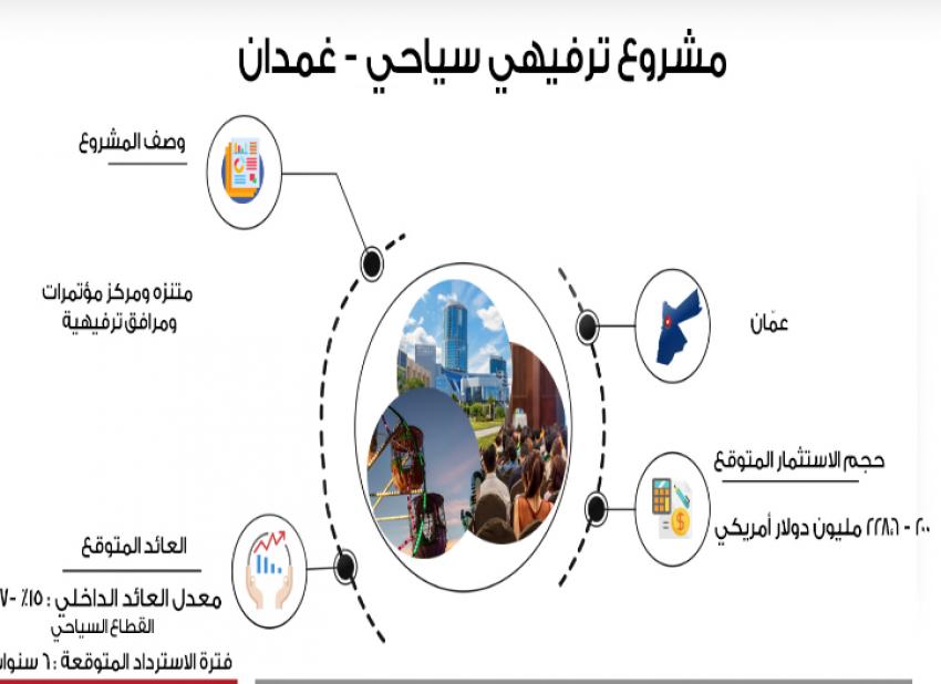 , مشروع تلفريك في البترا بقيمة 37 مليون دولار ومنتجع بانوراما بقيمة مليار دولار