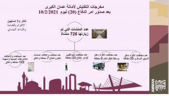 مخالفة 48 فرداً غير ملتزم بأوامر الدفاع في عمان