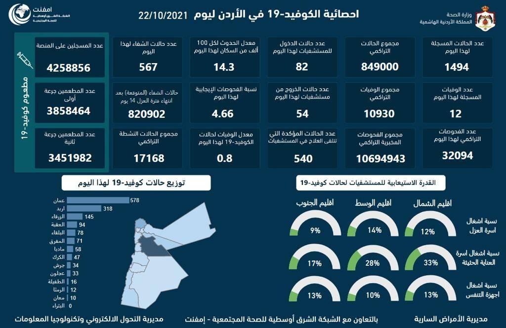 12 وفاة و1494 اصابة كورونا جديدة في الأردن