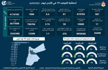 11 وفاة و987 اصابة كورونا جديدة في الأردن