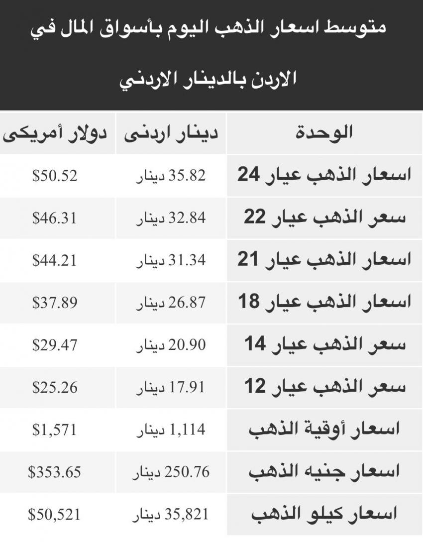 , أسعار الذهب في الأسواق المحلية