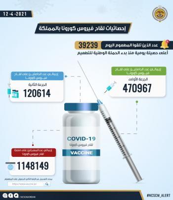 470 ألفا و967 شخصا تلقوا الجرعة الاولى من لقاح كورونا في الأردن