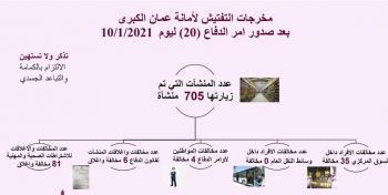 مخالفة 39 مواطنا غير ملتزم بأوامر الدفاع في عمان