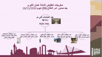 الامانة: 64 مخالفة فردية وإغلاق ومخالفة 92 منشأة الخميس