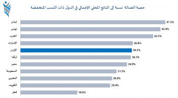 منتدى الاستراتيجيات: 36.5% نسبة تعويضات العمالة بالأردن