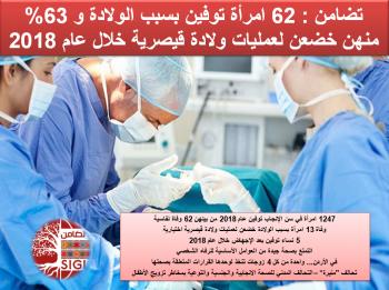 تضامن: وفاة 62 امرأة بسبب الولادة خلال عام 2018