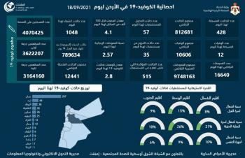 12 وفاة و428 اصابة كورونا جديدة في الأردن