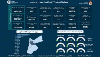 8 وفيات و871 اصابة كورونا جديدة في الأردن